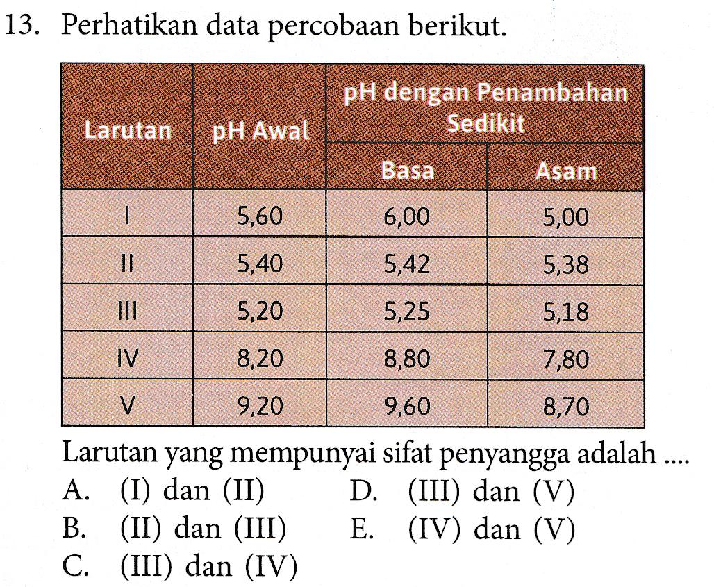 13. Perhatikan data percobaan berikut. pH dengan Penambahan Sedikit Larutan pH Awal Basa Asam   5,60 6,00 5,00 II 5,40 5,42 5,38 III 5,20 5,25 5,18 IV 8,20 8,80 7,80 V 9,20 9,60 8,70 Larutan yang mempunyai sifat penyangga adalah .... A. (I) dan (II) D. (III) dan (V) B. (II) dan (III) E. (IV) dan (V) C. (III) dan (IV)